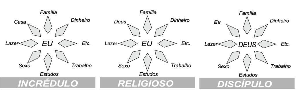 arrependimento-incredulo-religioso-discipulo
